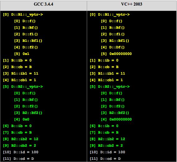 cpp_class_memory_model_20150910_131223.png