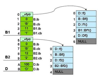 cpp_class_memory_model_20150910_131308.png