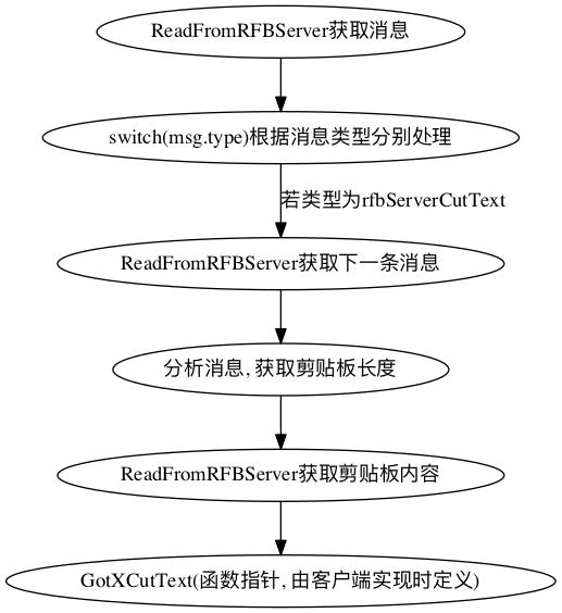 vmi_procedure.png