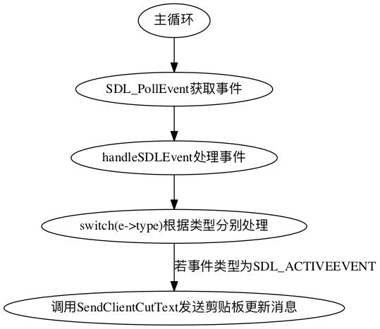 vmi_send_cuttext.png
